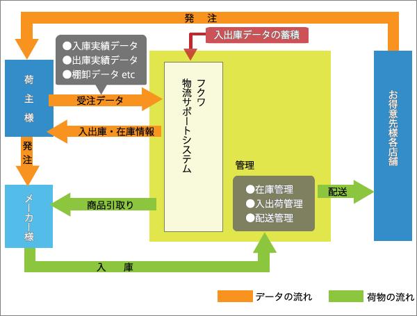 物流サポートシステムの一例1