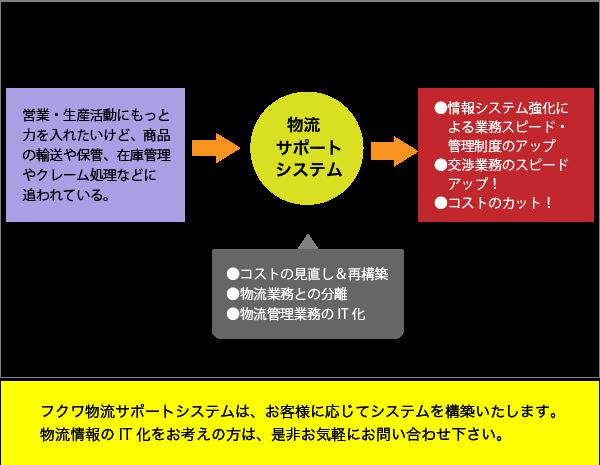 物流サポートシステムの効果の一例